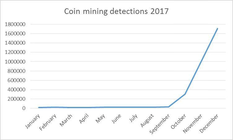 Coin Mining Detections 2017 Chart